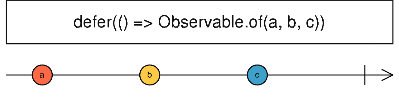 Observable | RxJS API Document