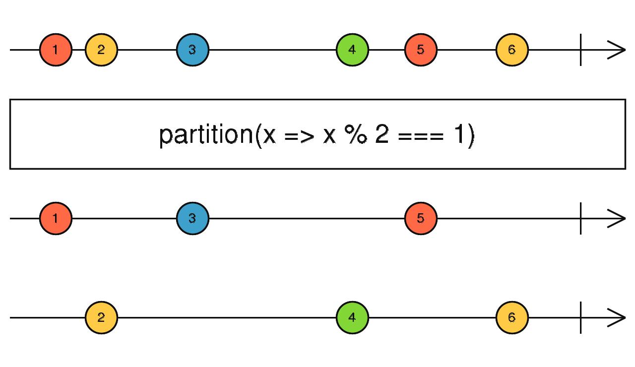 RxJS Observable - purescript-rx-observable - Pursuit