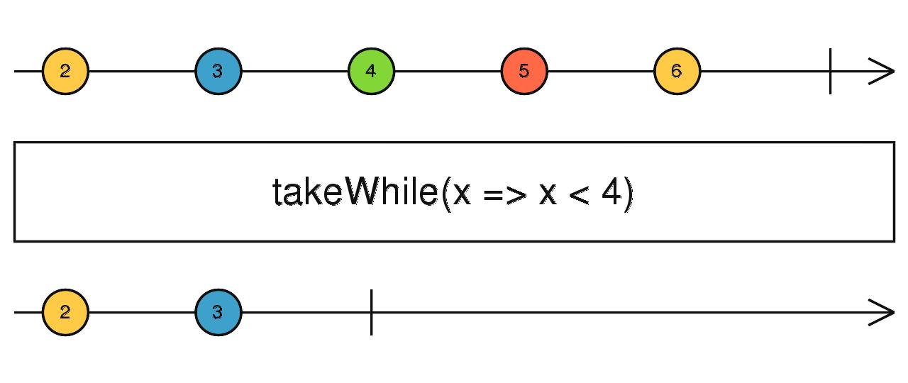 Observable | RxJS API Document