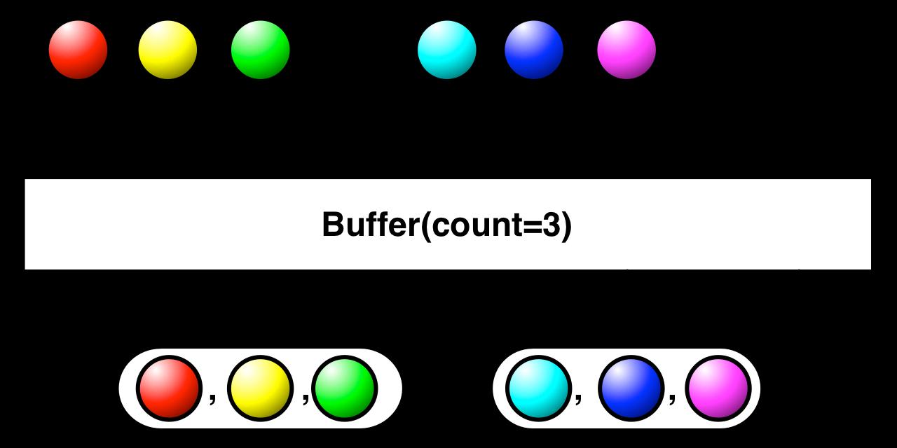 Buffer(count)