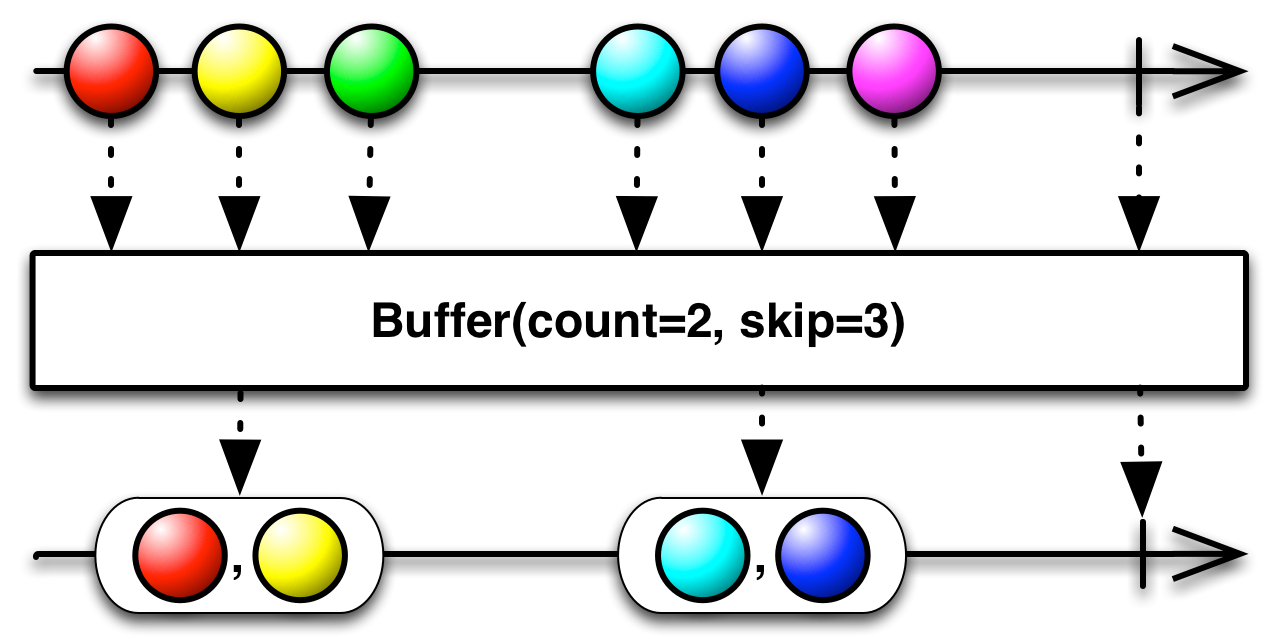Buffer(count,skip)