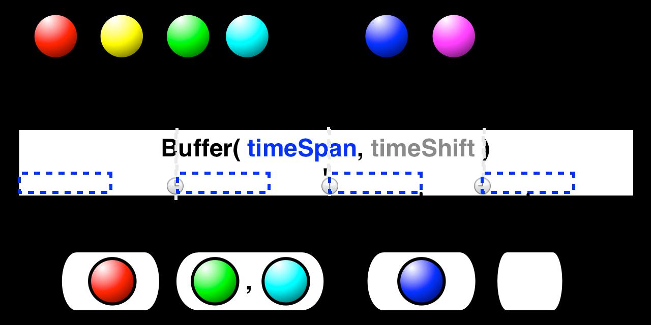 Buffer(timeSpan,timeShift)