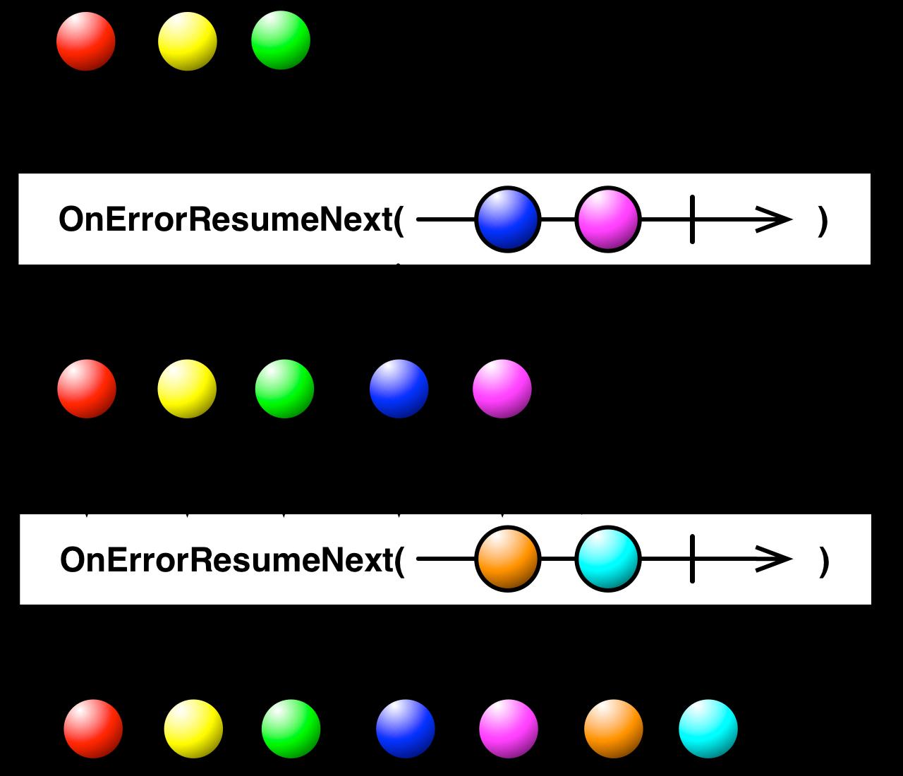 resume On Error Resume Next reactivex catch operator onerrorresumenext