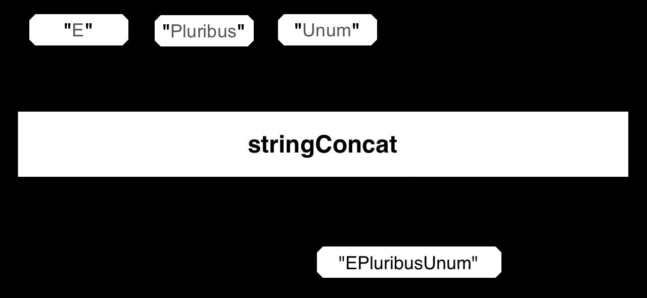 stringConcat