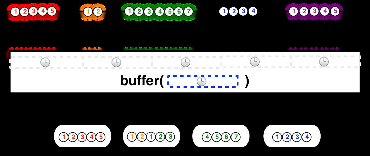Buffer as a backpressure strategy