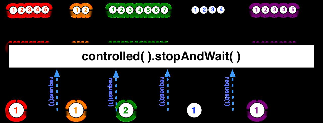 stopAndWait