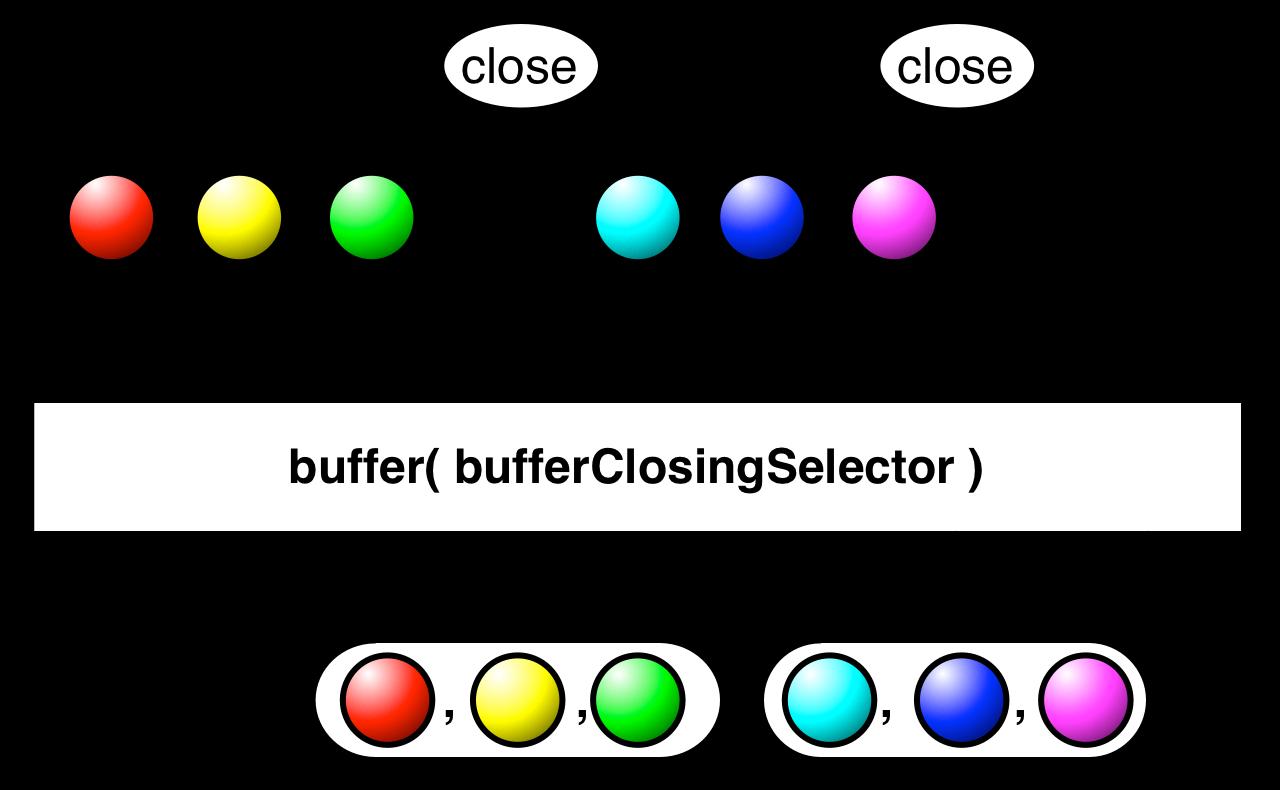 buffer(bufferClosingSelector)
