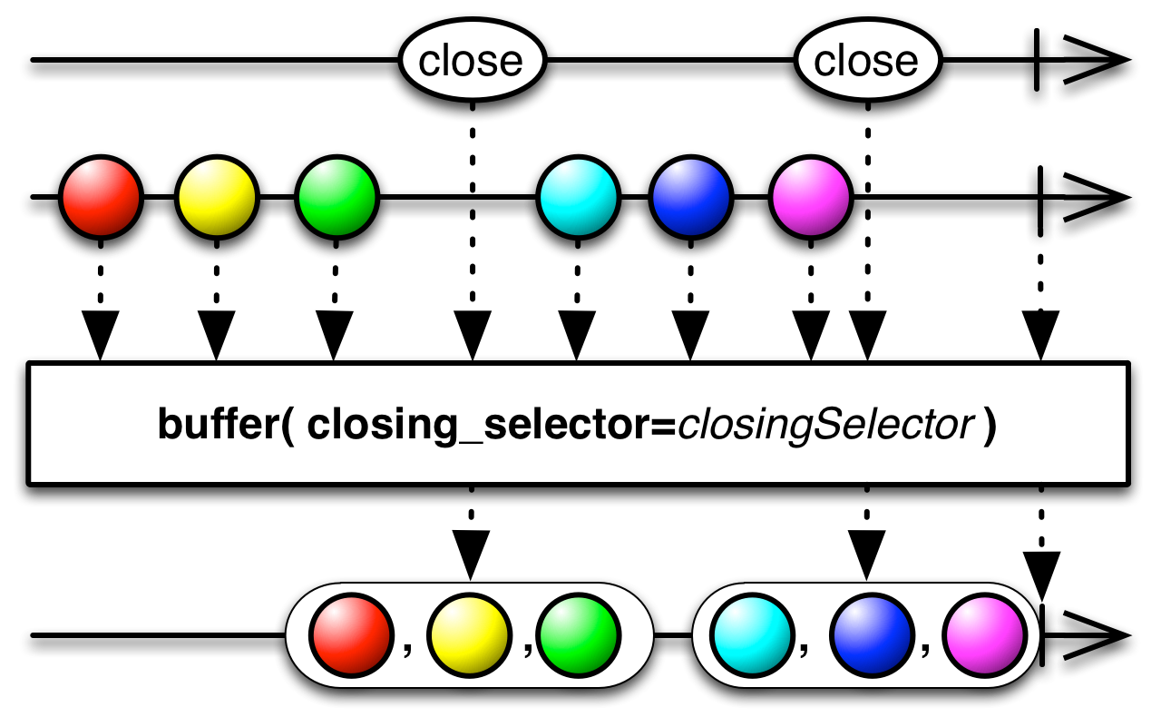 buffer(closing_selector)