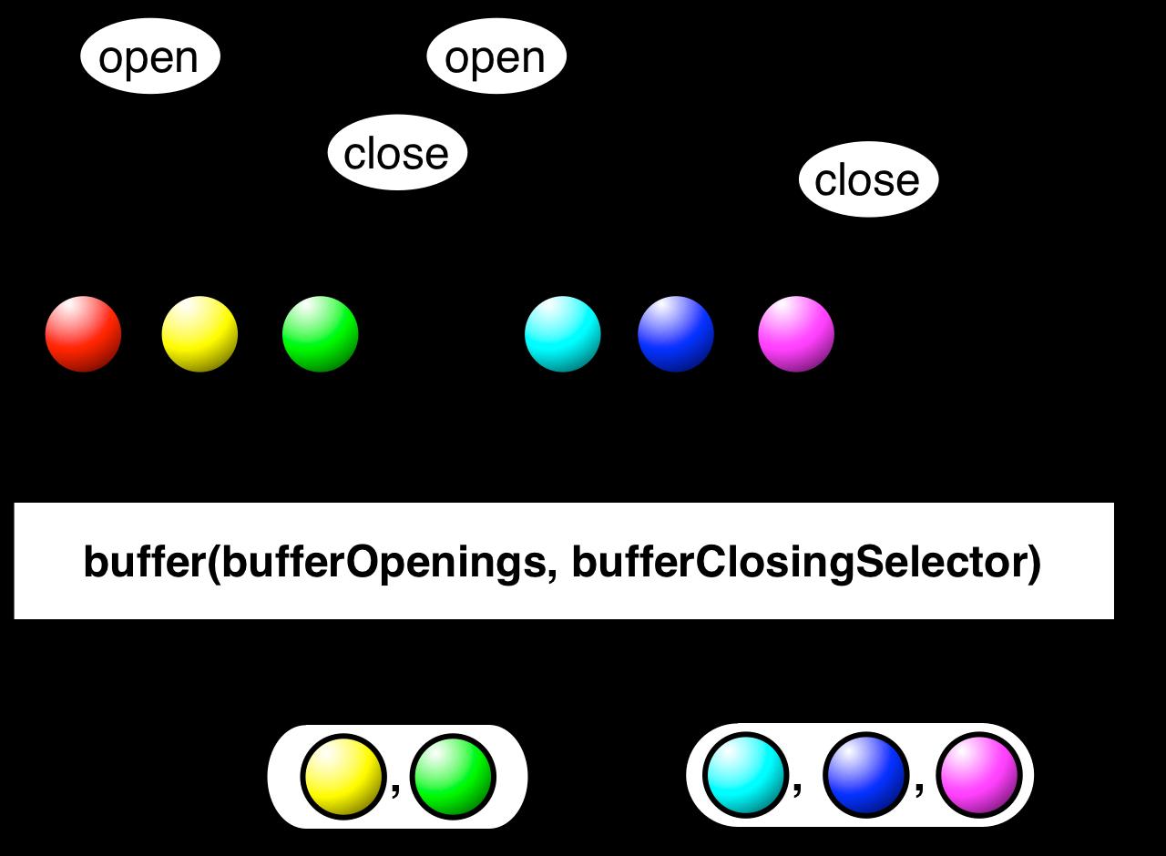 buffer(bufferOpenings,bufferClosingSelector)