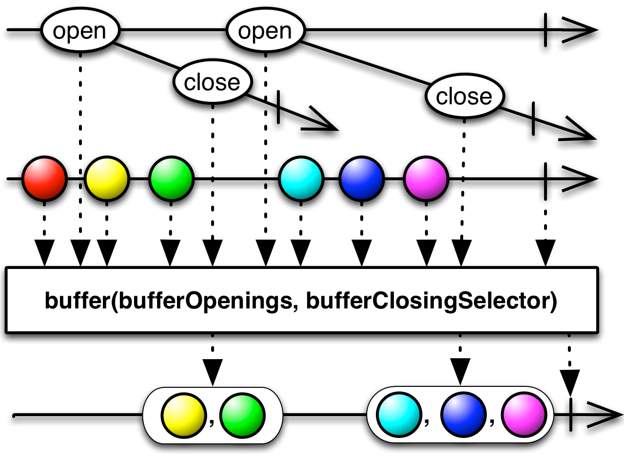 ReactiveX - Buffer operator