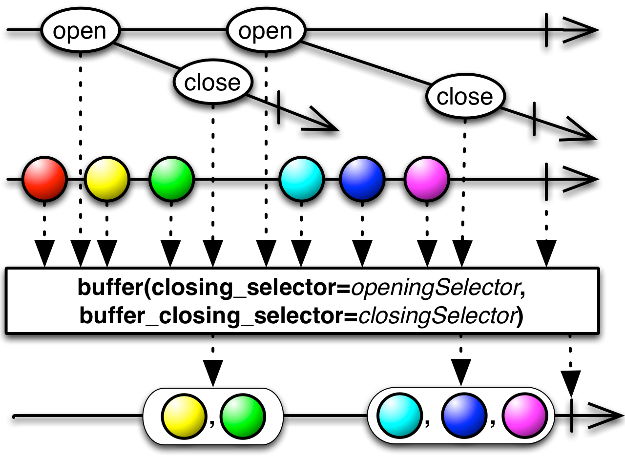 buffer(closing_selector,buffer_closing_selector)