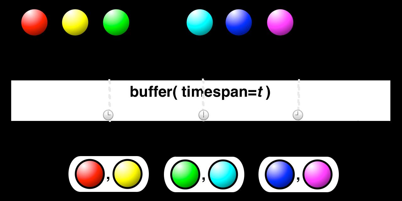buffer(timespan,unit)