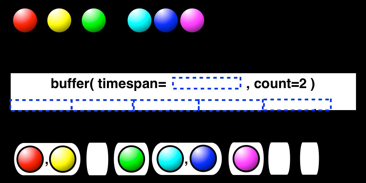 buffer(timespan,unit,count)