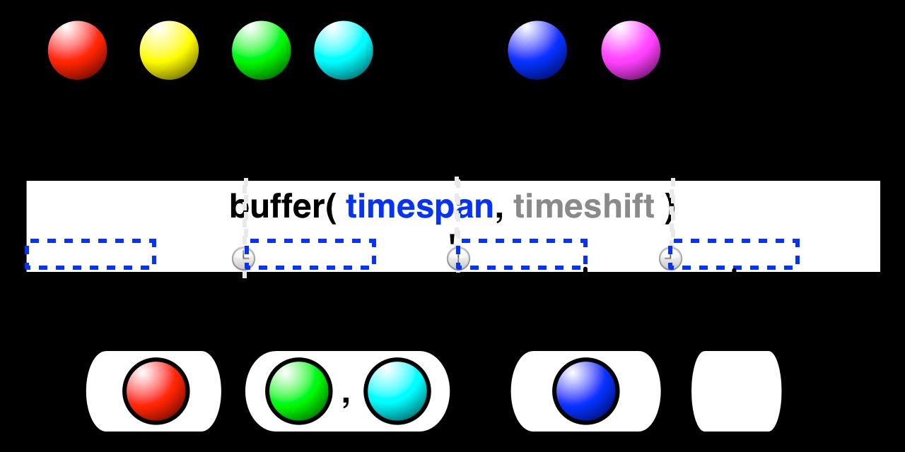 buffer(timespan,timeshift,unit)