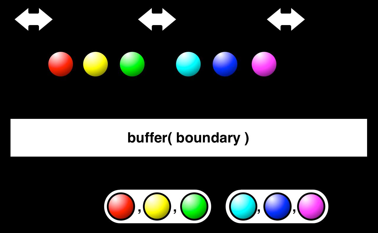 buffer(boundary)