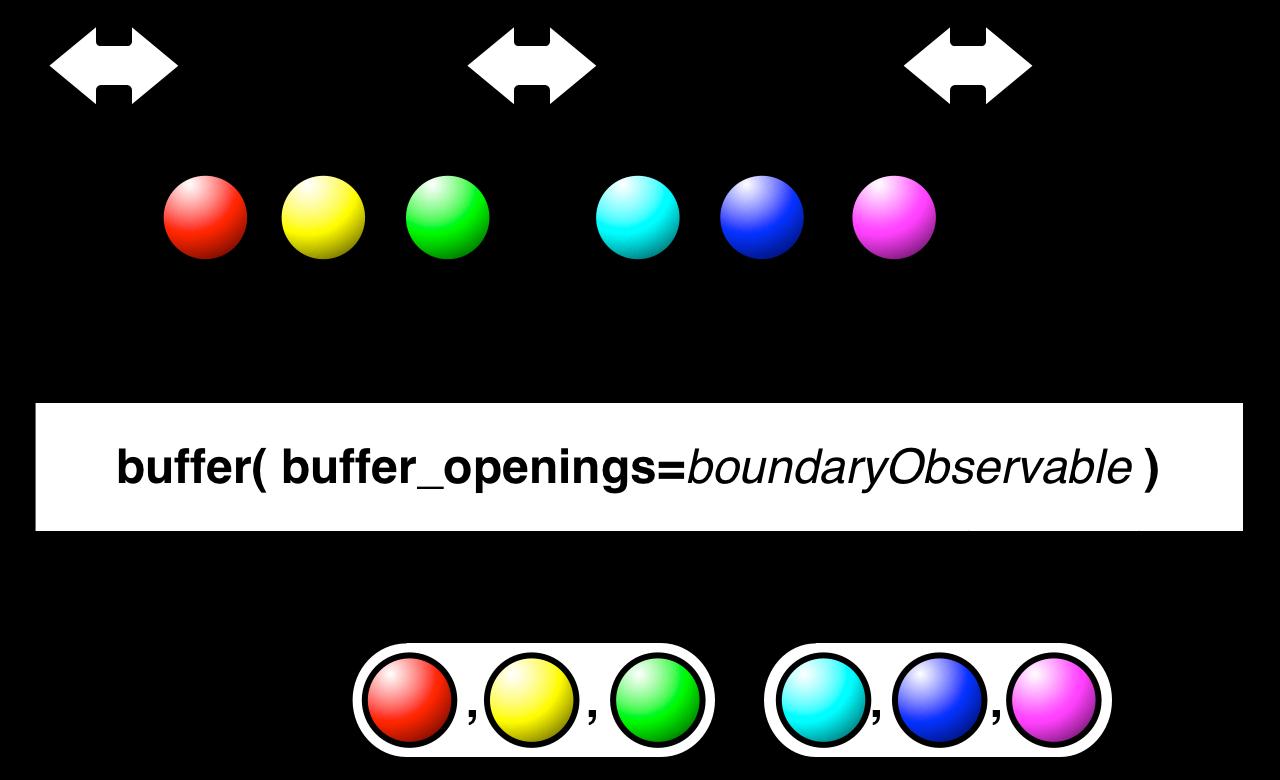 buffer(buffer_openings)