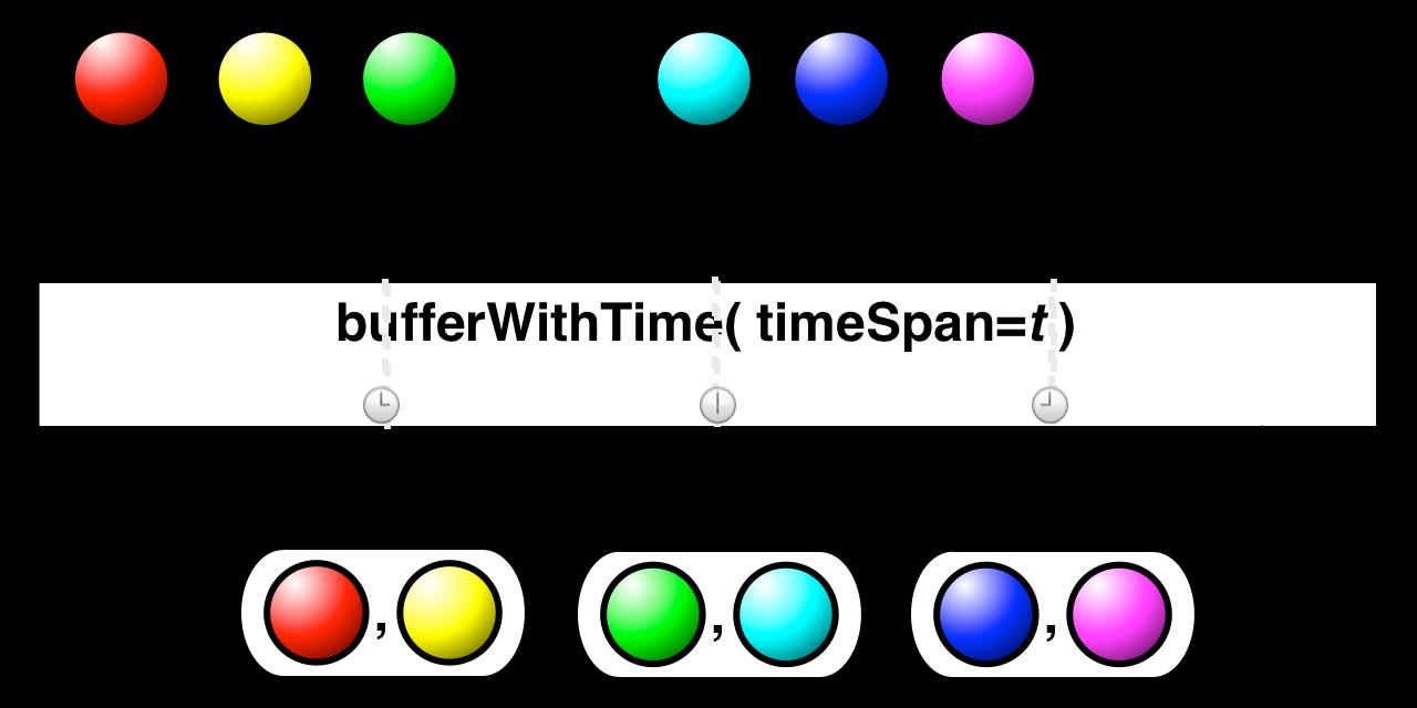 bufferWithTime(timeSpan)