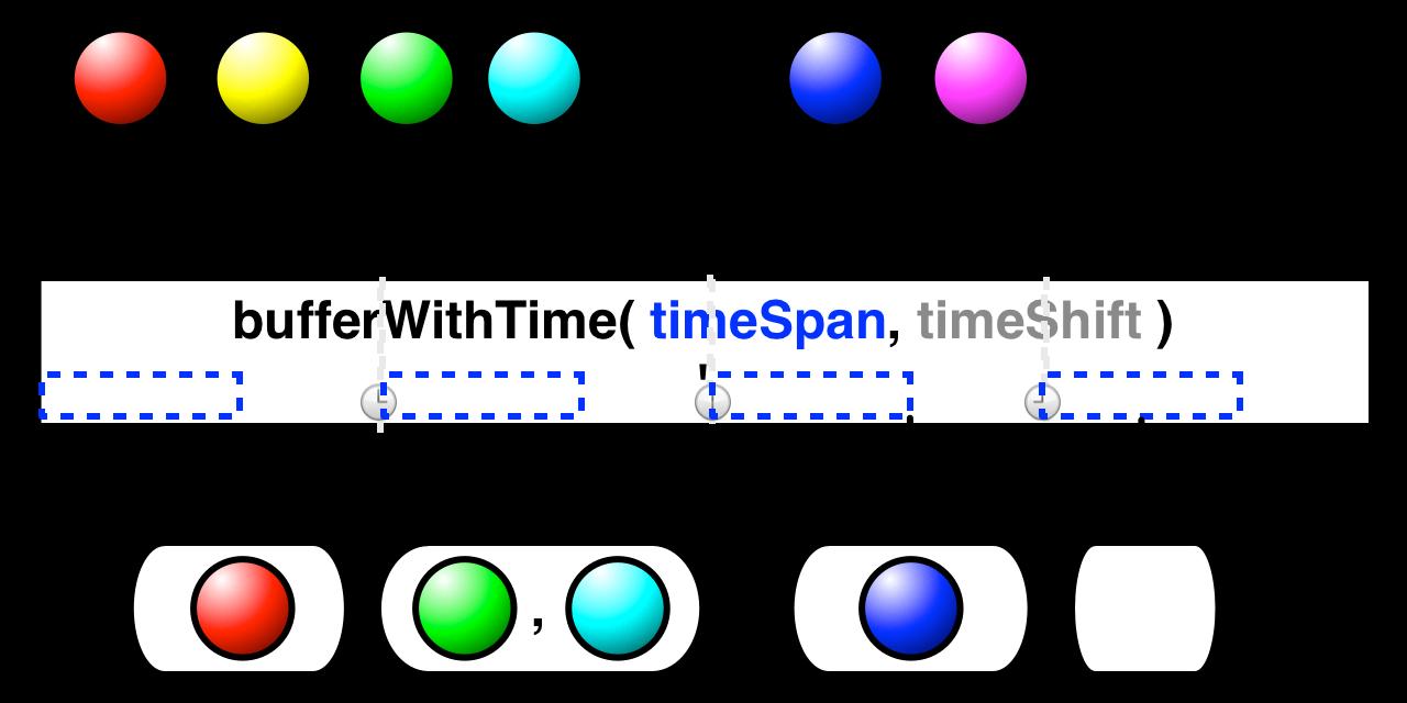 bufferWithTime(timeSpan,timeShift)