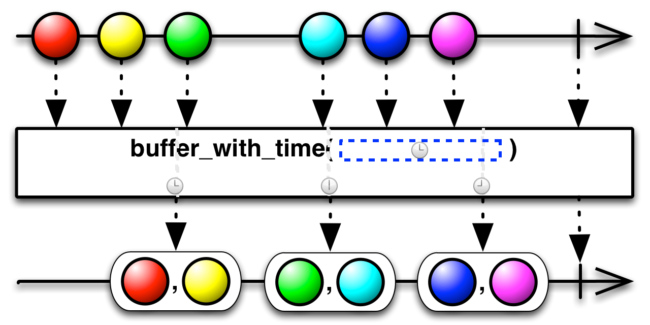 buffer_with_time(timespan)