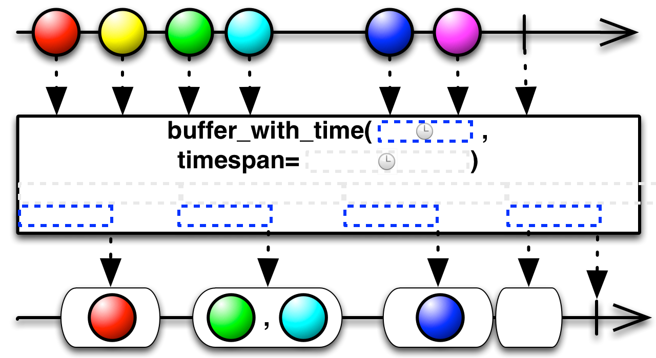 buffer_with_time(timespan,timeshift)
