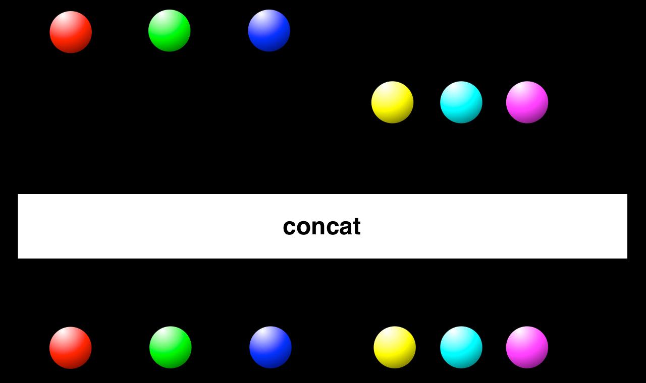 Concat