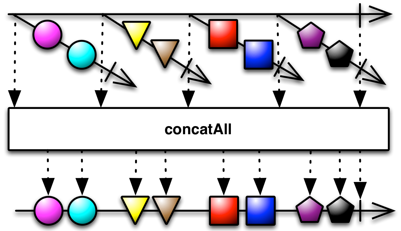 concatAll