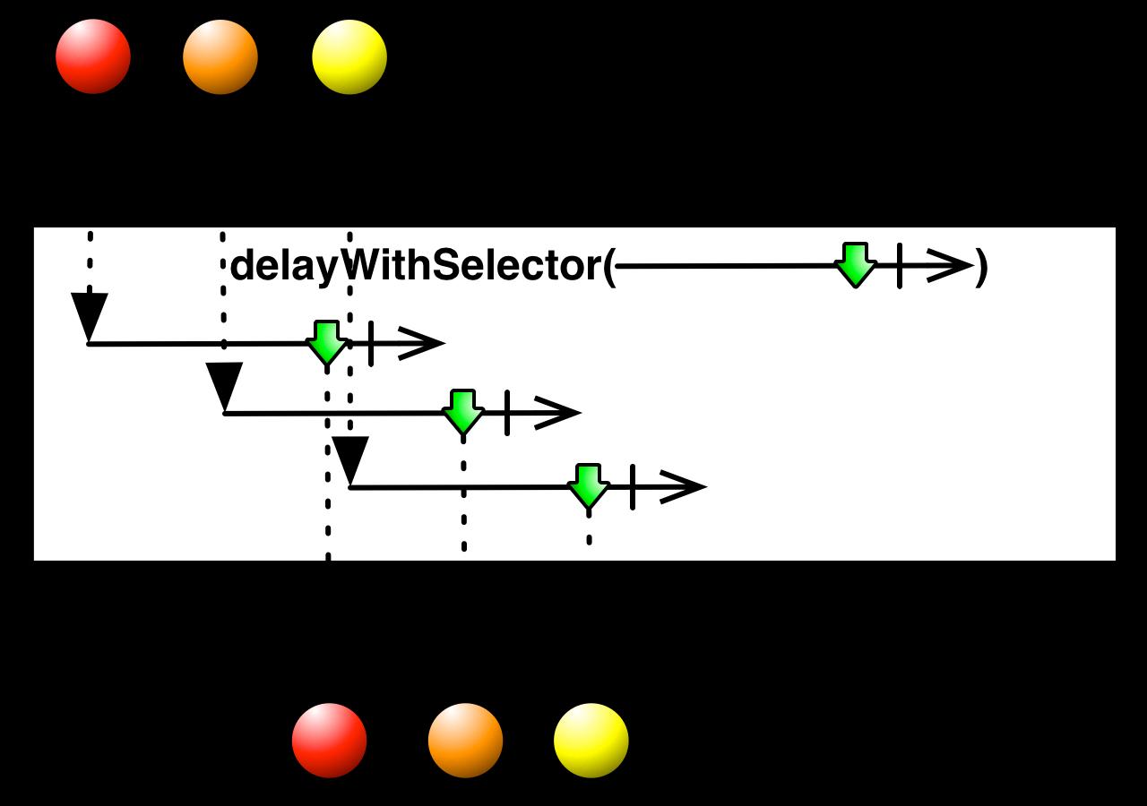 delayWithSelector