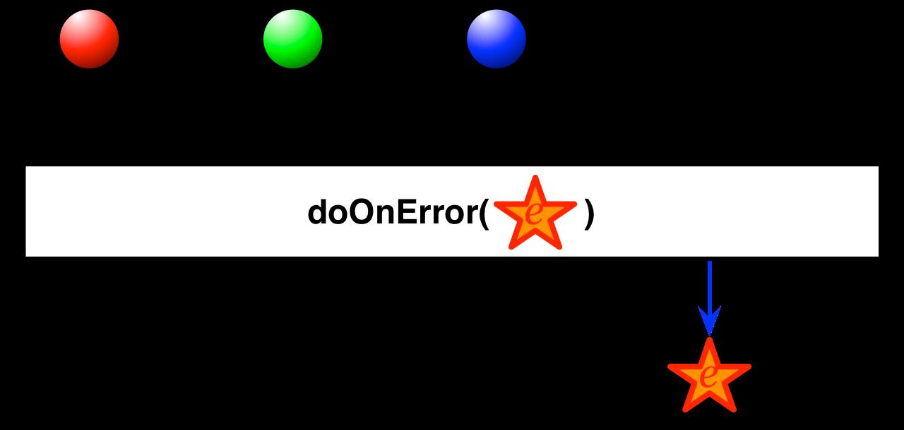 doOnError