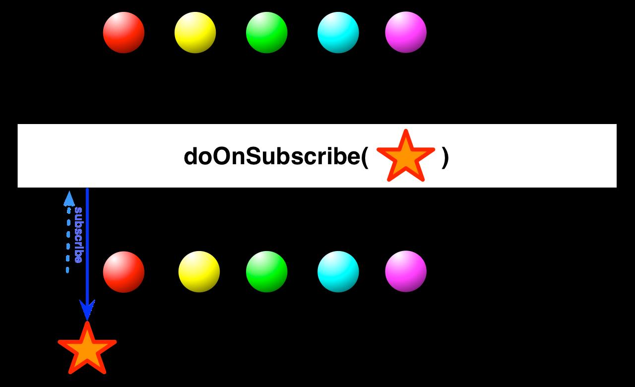 doOnSubscribe