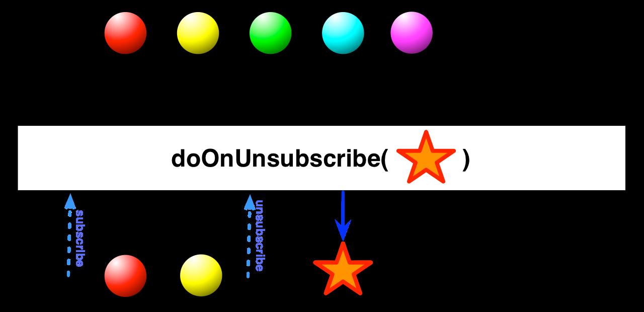 doOnUnsubscribe
