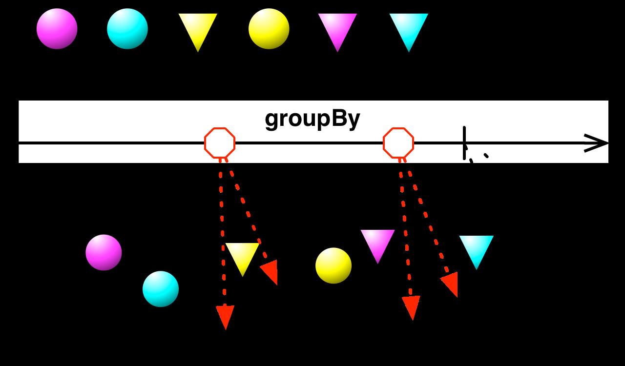 groupByUntil