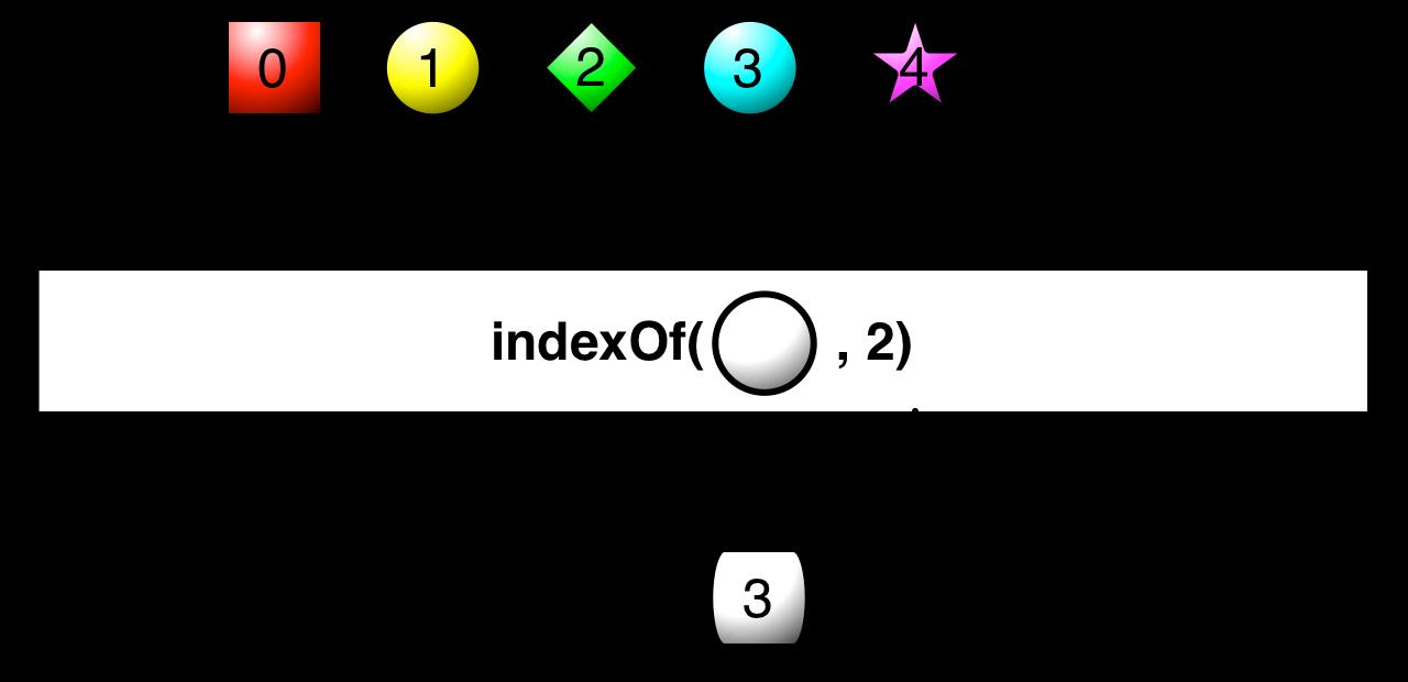 indexOf