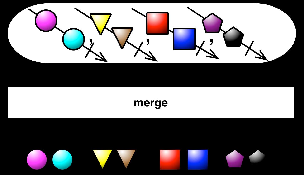 merge(List)