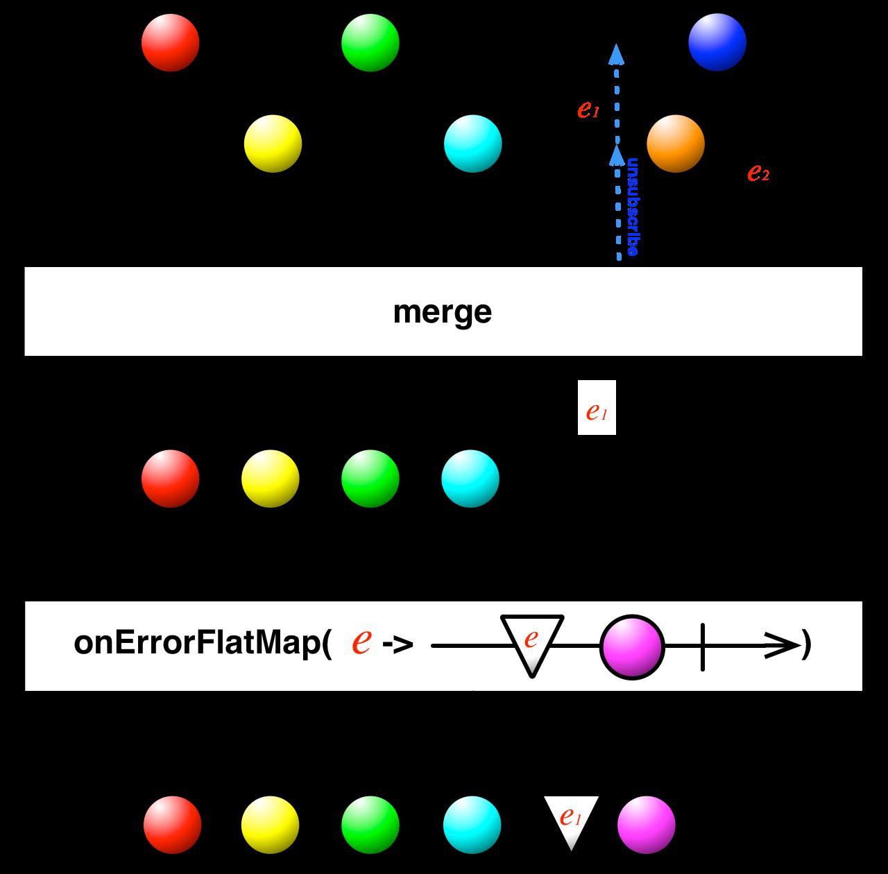 unintuitive onErrorFlatMap and Merge interaction