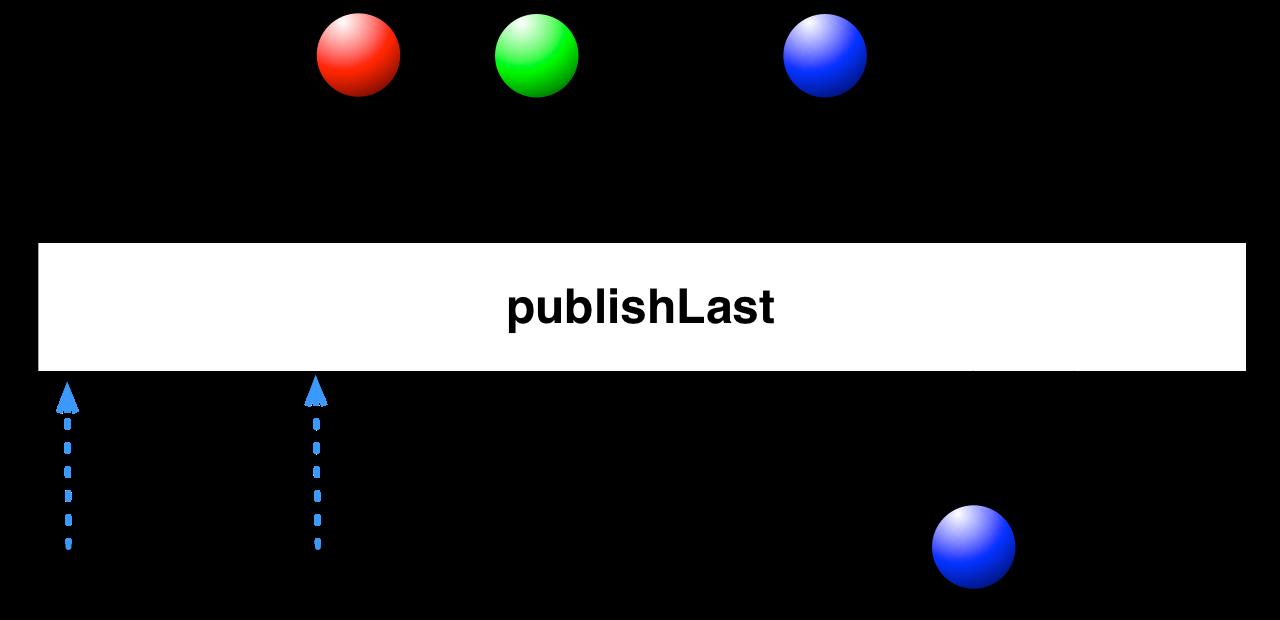 publishLast