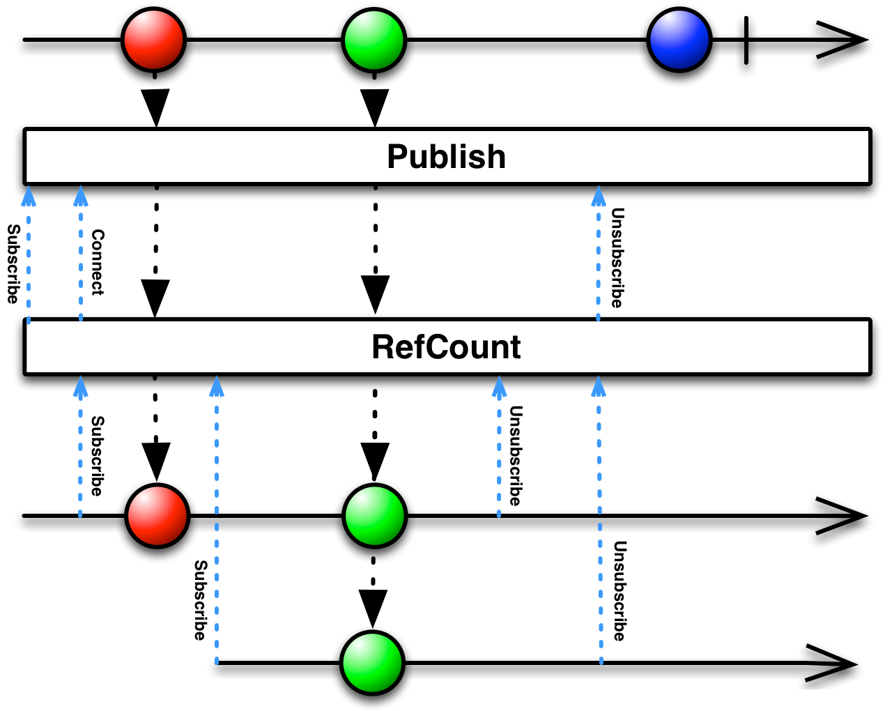 ReactiveX - RefCount operator