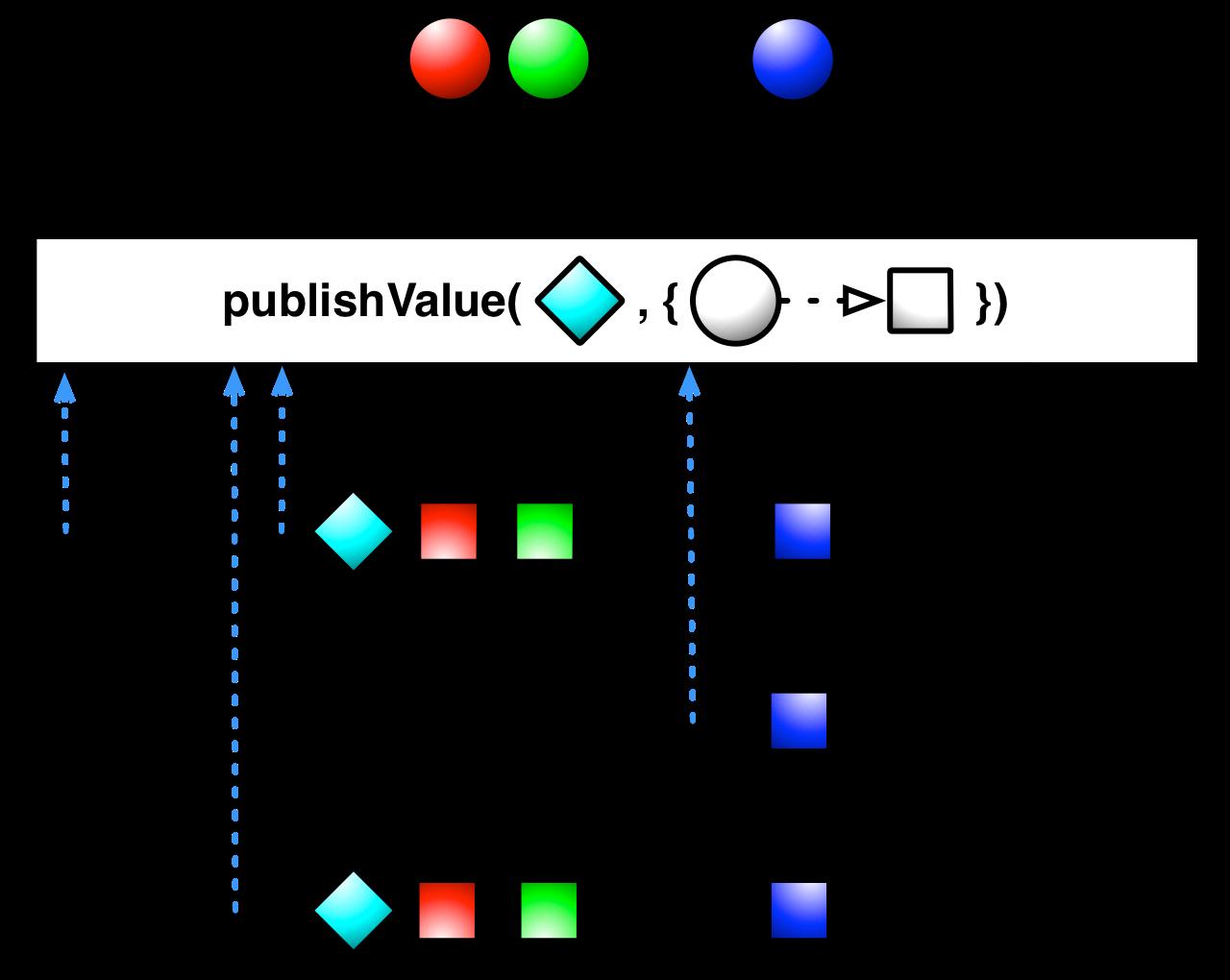 publishValue