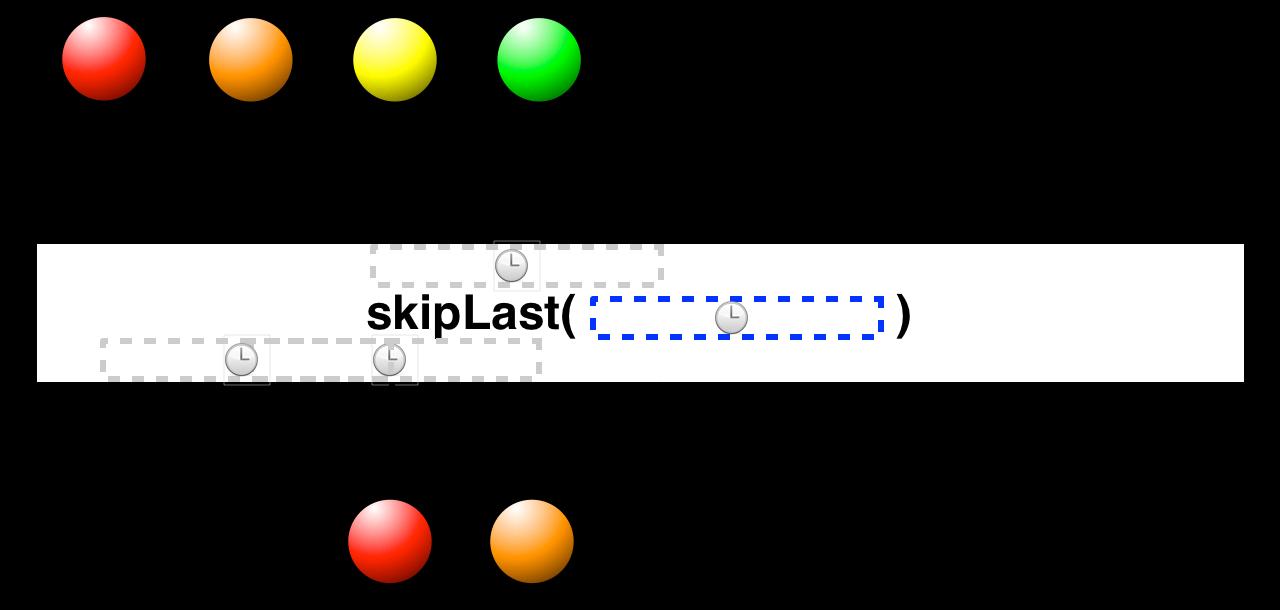 skipLast