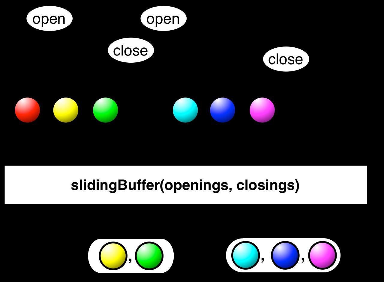 slidingBuffer(openings,closings)