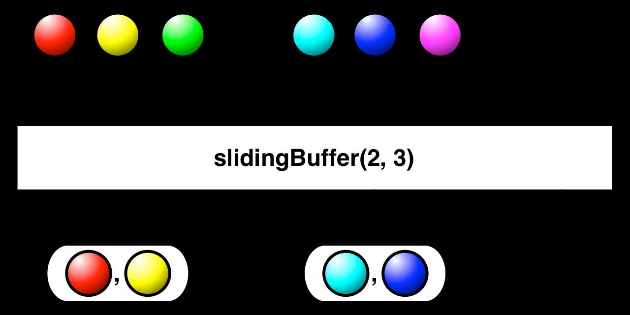 slidingBuffer(count,skip)