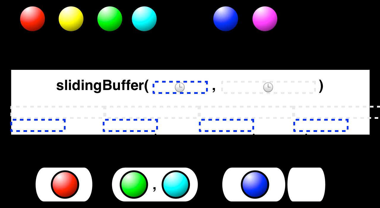 slidingBuffer(timespan,timeshift)