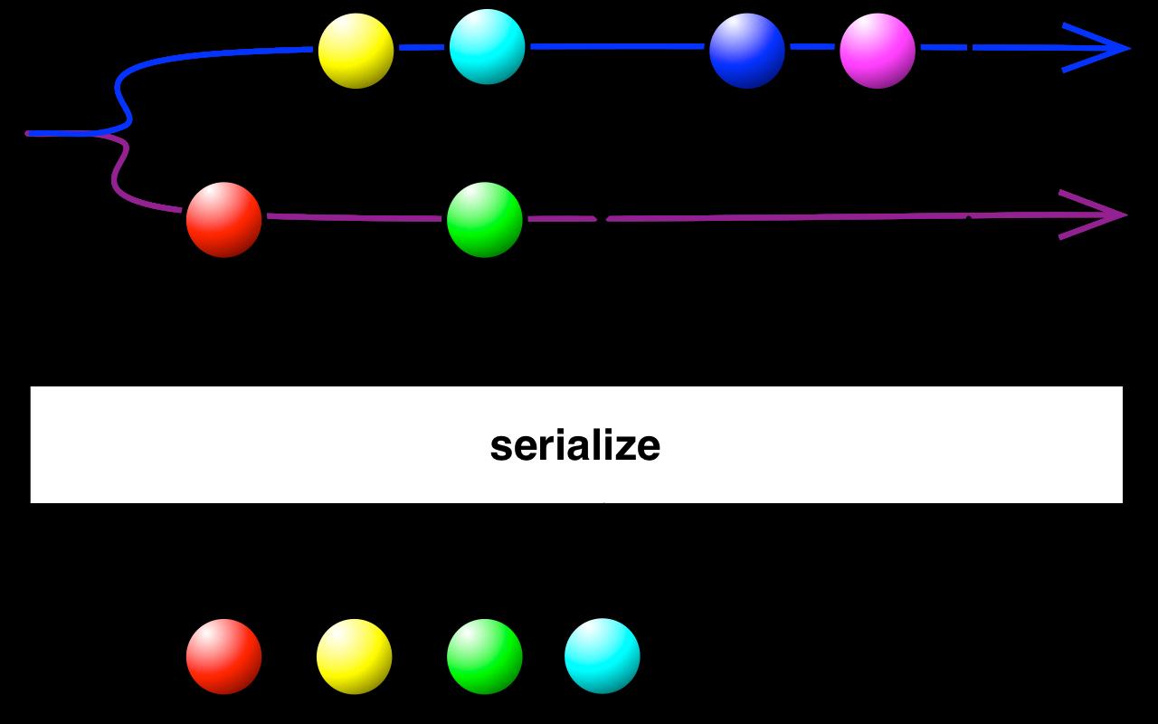 serialize