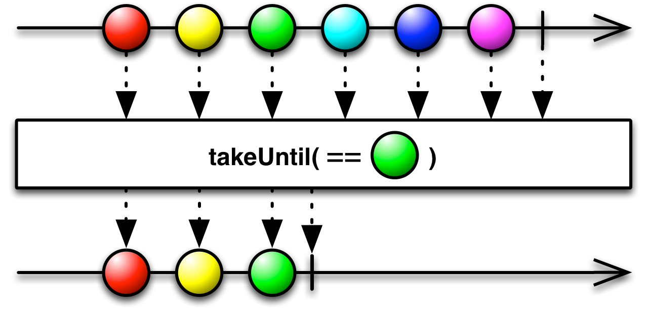 takeUntil