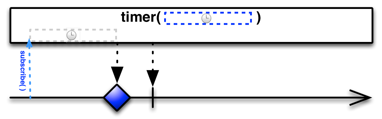 ReactiveX - Timer operator
