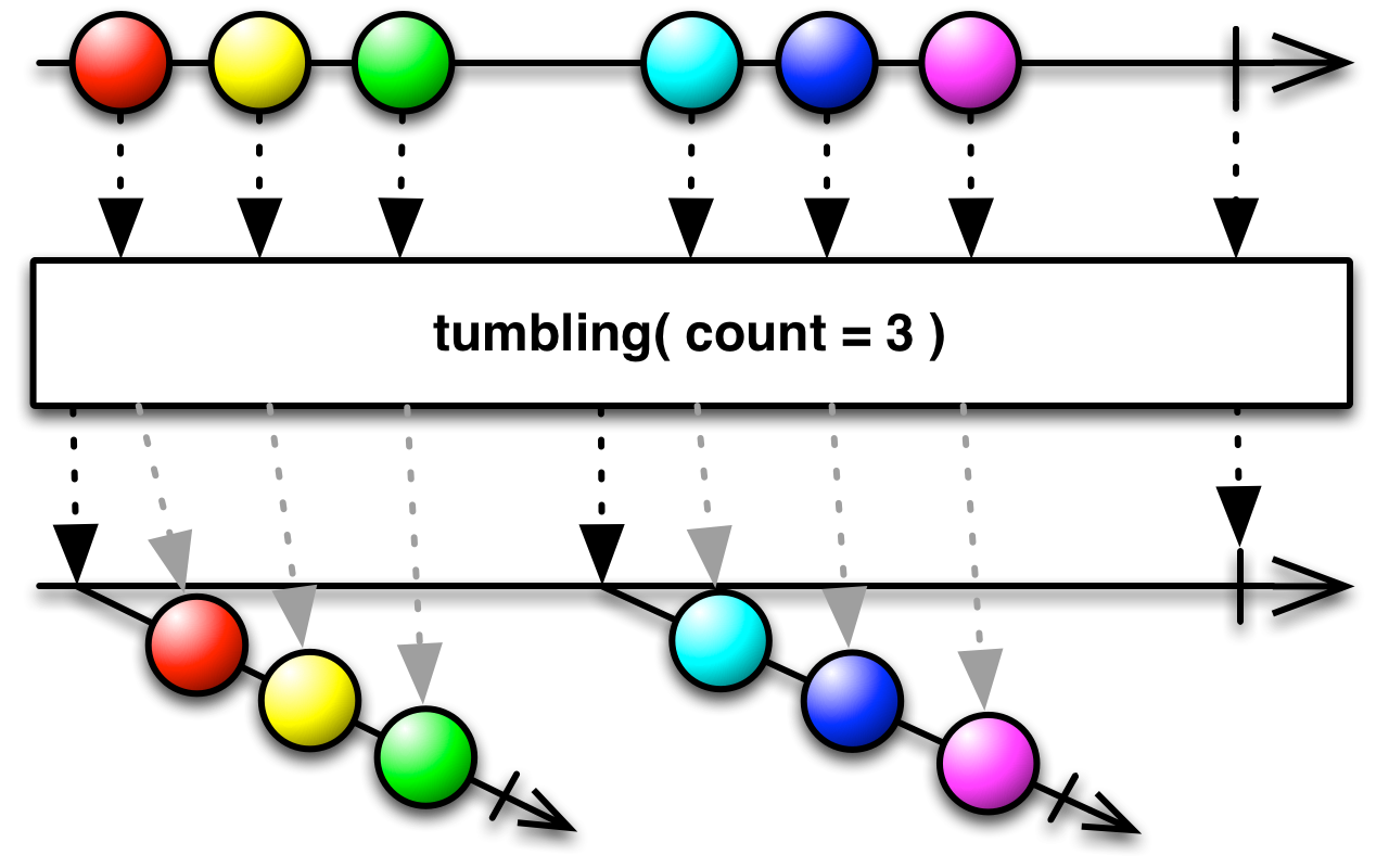 tumbling(count)
