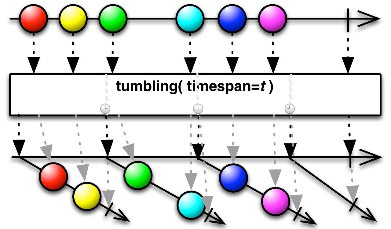 tumbling(timespan)