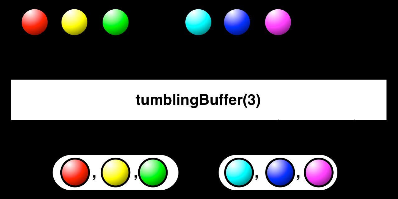 tumblingBuffer(count)