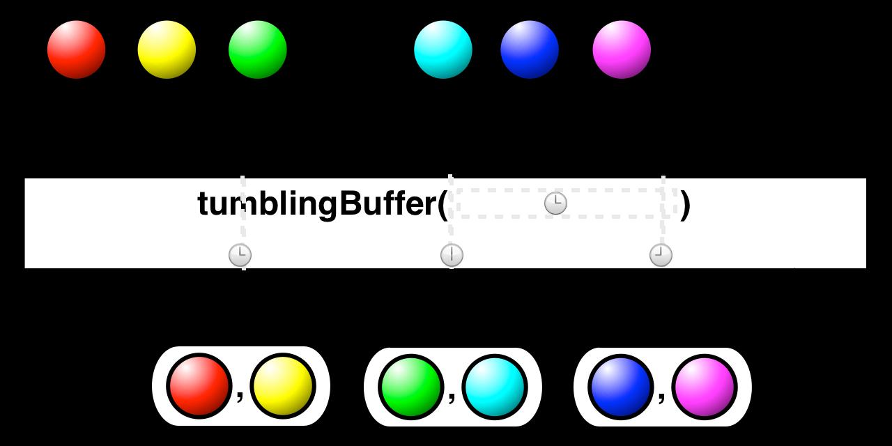 tumblingBuffer(timespan)