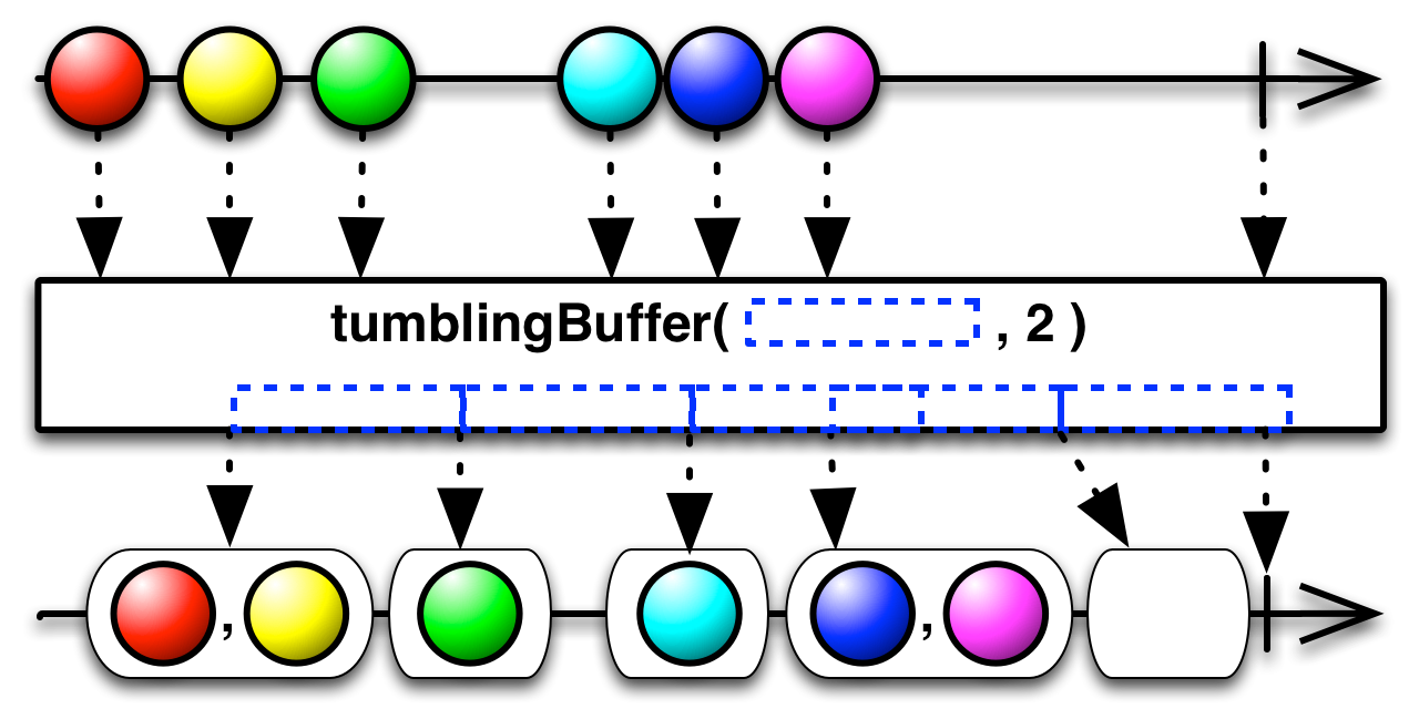 tumblingBuffer(timespan,count)